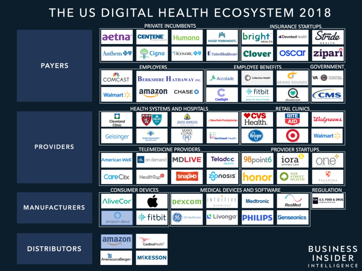 THE DIGITAL HEALTH ECOSYSTEM: An in-depth examination of the players and tech trends reshaping the future of