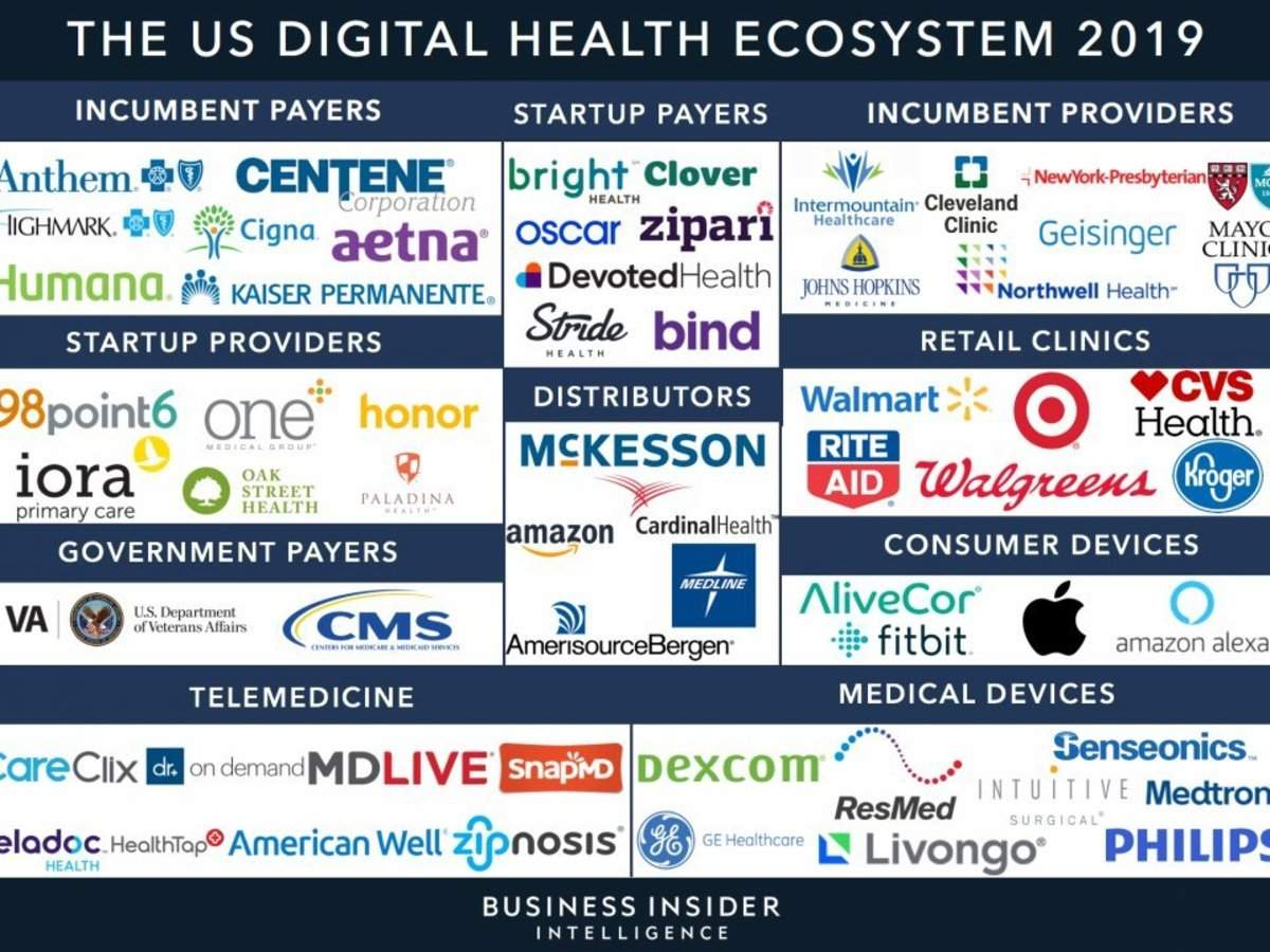 Here are the top health tech companies and startups