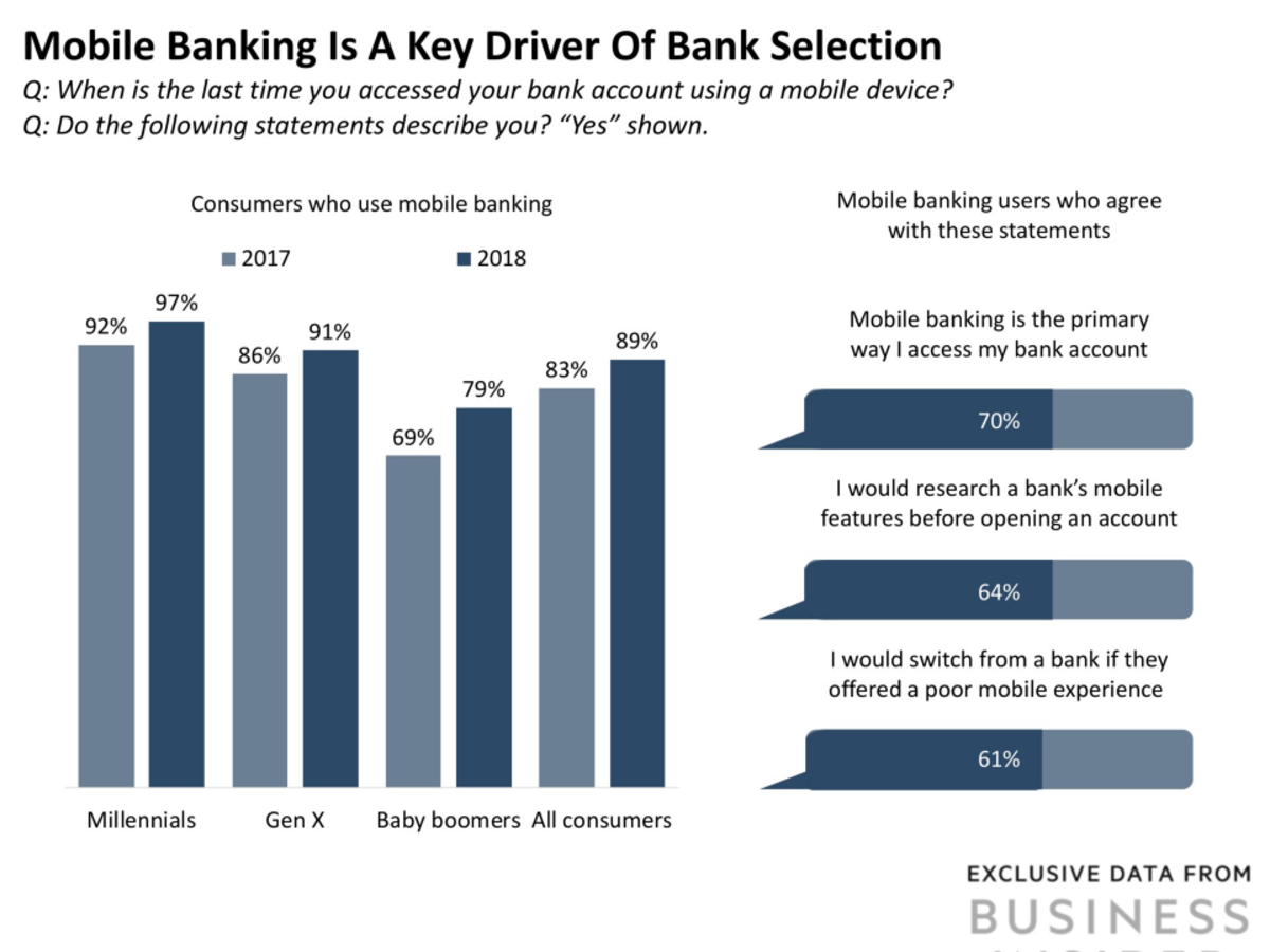 Retail banking in 2019 overview: industry stats, trends