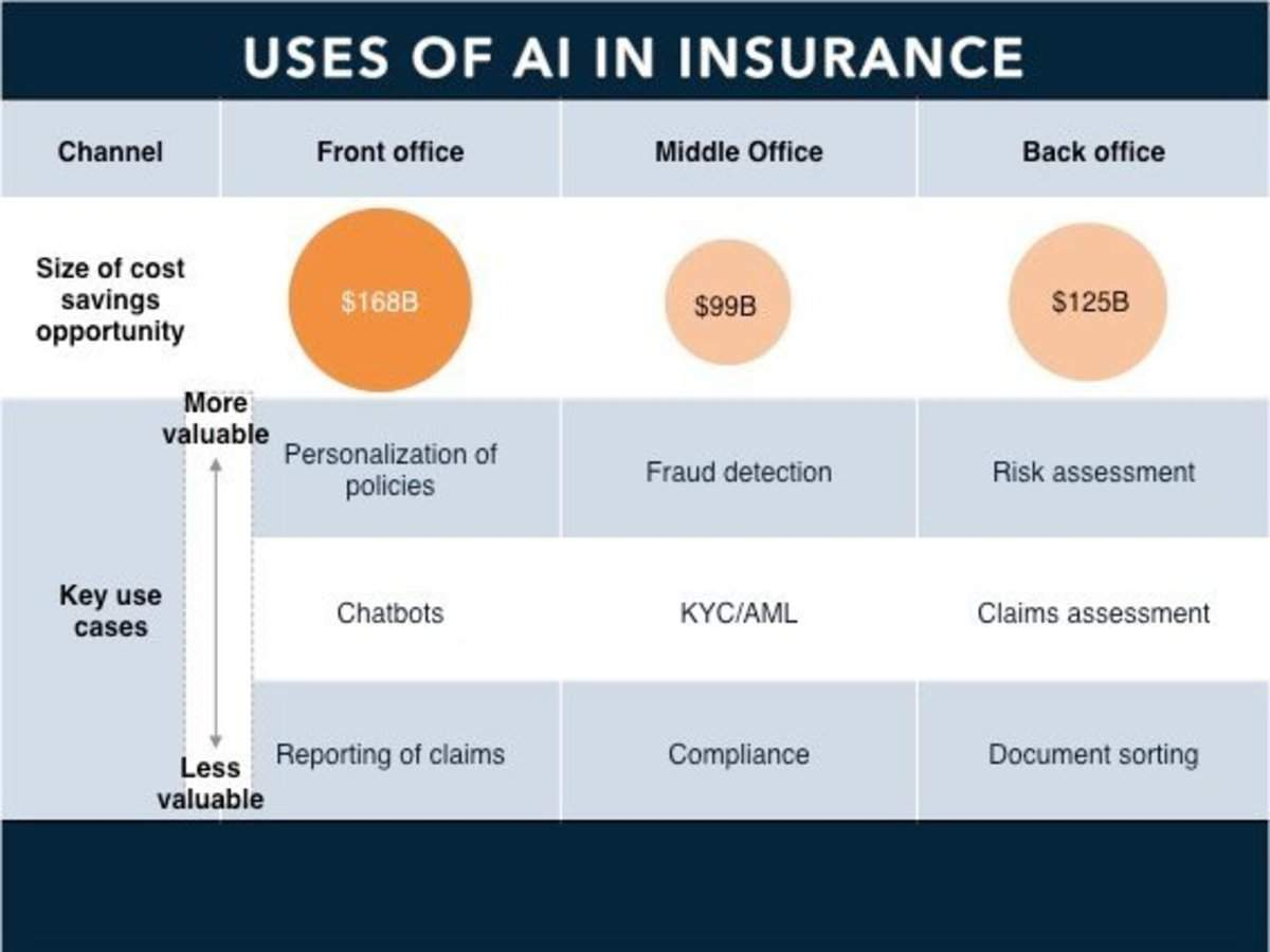 THE AI IN INSURANCE REPORT: How forward-thinking insurers are using AI to slash costs and boost customer sati