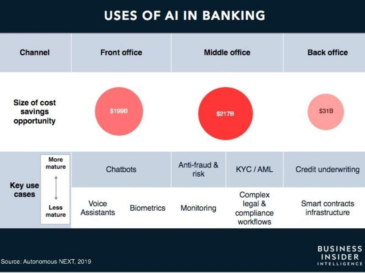 AI IN BANKING: Artificial intelligence could be a near $450 billion opportunity for banks - here are the stra