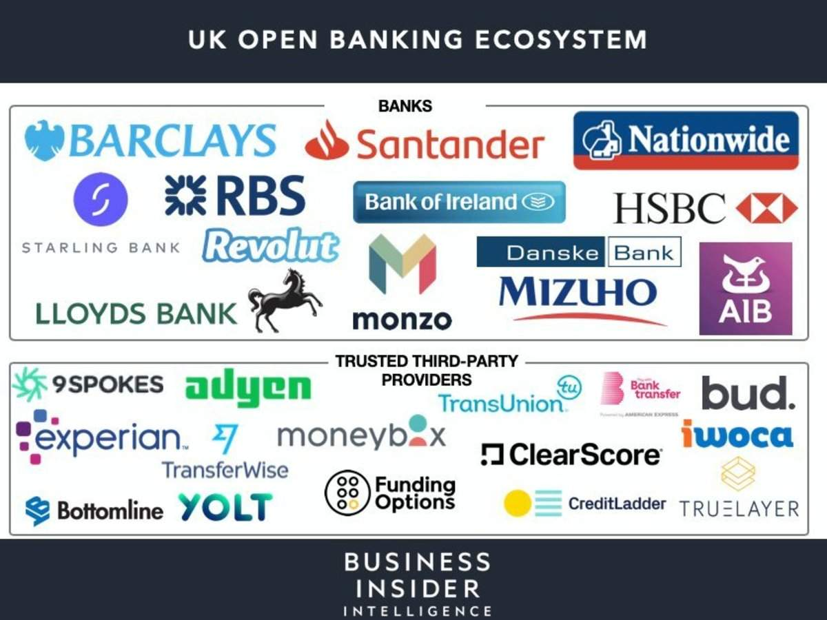 THE MONETIZATION OF OPEN BANKING: How legacy institutions can use open banking to develop new revenue streams