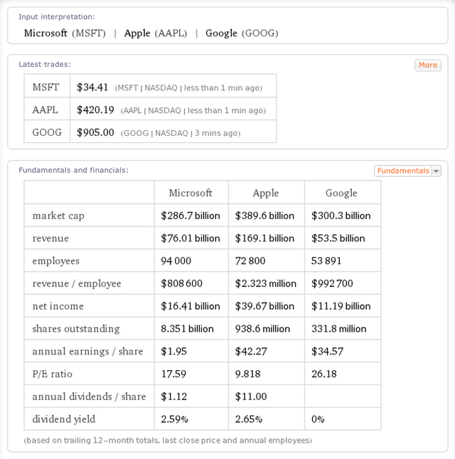 5. Investors can also use Wolfram Alpha to compare and contrast company fundamentals.