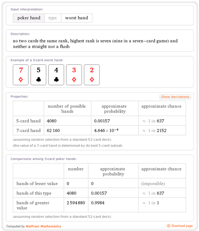 You can find the relative probabilities of various hands in poker too.