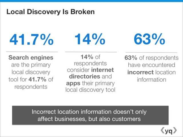 Incorrect information hurts customer relations  | Business Insider India