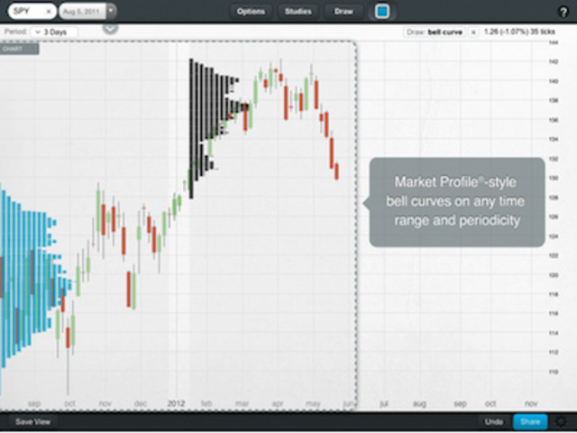Chartiq pro stock charts and technical analysis business insider