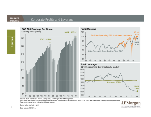 financial leverage eps and profit margin