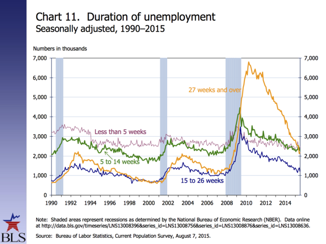 the issue of unemployed unskilled labor in the united states American economic growth is highly dependent on the quality and quantity of workers currently, the united states is facing a severe skilled and unskilled worke.