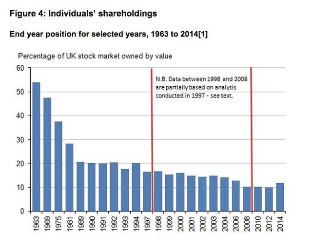 Meanwhile, ordinary people putting their money directly into the stock  market is becoming rarer and the percentage of shares owned by individuals  has been falling since the 1960s. Retail investors currently make