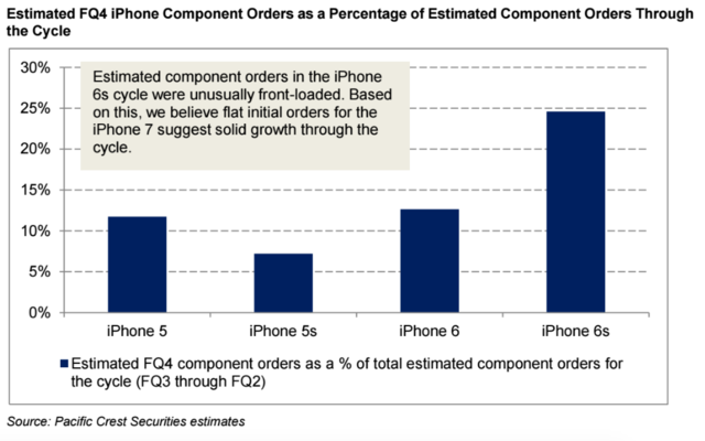 demand forecasting apple Apple is said to be cutting its iphone production by approximately 30% in the quarter ending in march over lower-than-expected sales.