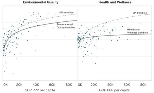How countries can achieve the best quality of life - and it