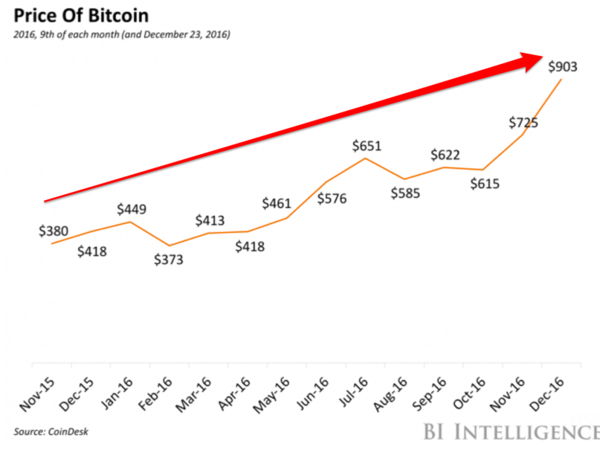 Cambio Rand Sudafricano a Bitcoin | ZAR in BTC