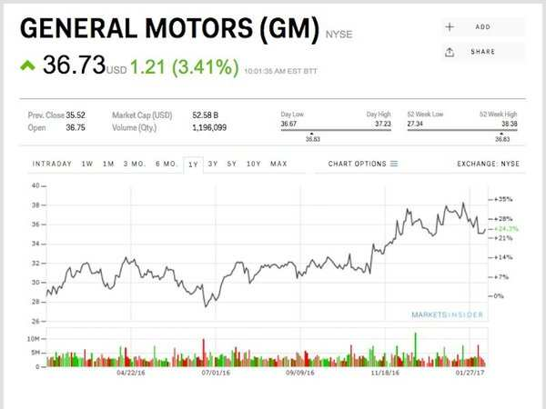PSA in talks to buy Vauxhall and Opel from GM