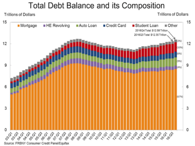 Americans have $12.58 trillion of debt - here's what it looks like