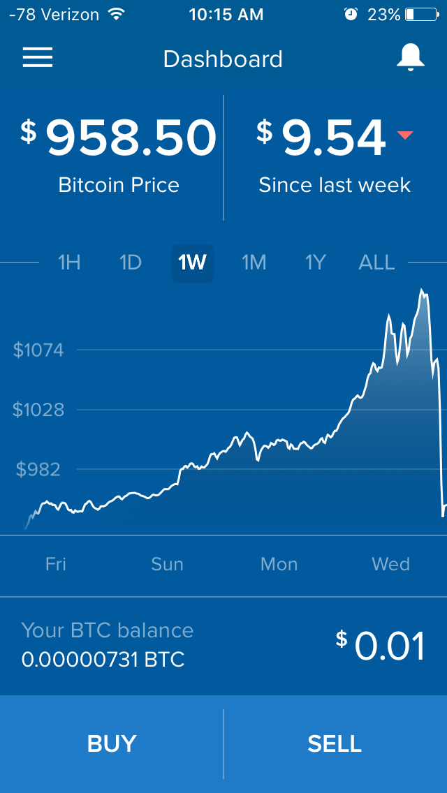 A small hiccup: When I went to sell the bitcoin, I had to estimate the amount. The numbers were inconsistent in certain places depending on the bitcoin value or the dollar value. I ended up with one penny left over.