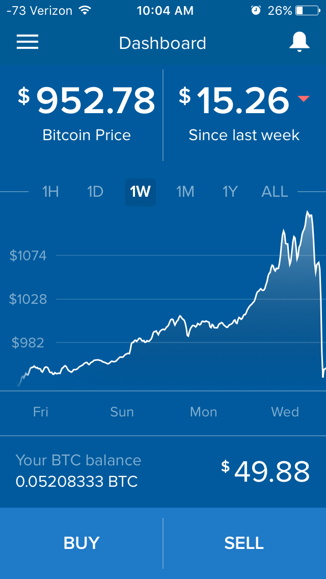 Instead, I decide to sell off immediately. (But not before shedding a single tear for the 12 cents I've already had to part with.)