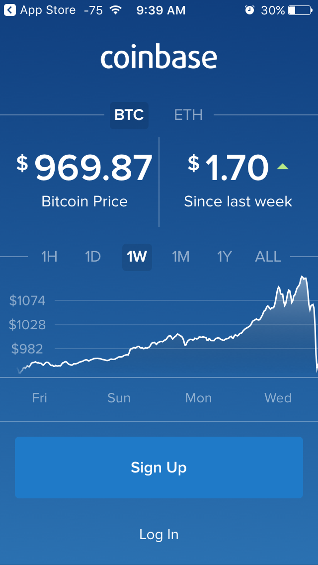 When you first open the app, you're presented with the latest price of bitcoin and its change within a certain period. You can see in the chart below how wild the latest moves have been. (We bought the bitcoin in early January.)