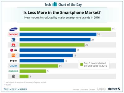 Samsung is still overloading the smartphone market