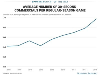 Commercials during NFL games are on the rise and now Roger Goodell wants to change how they are shown