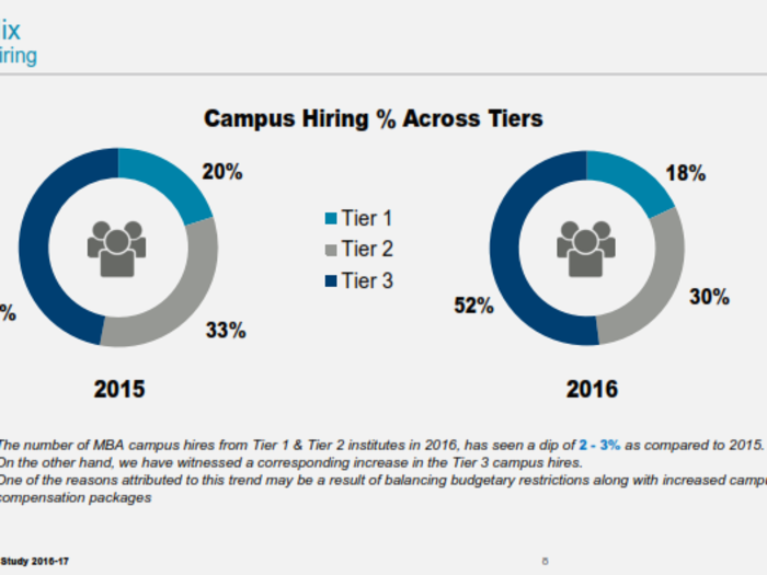 Hiring trends for MBA