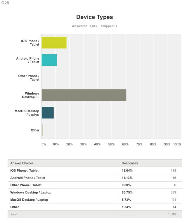 SurveyMonkey poll on spelling mistakes   Business Insider India