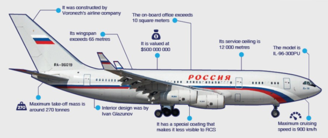 Here's how Russian President Vladimir Putin's private jet looks from the  inside   BusinessInsider India