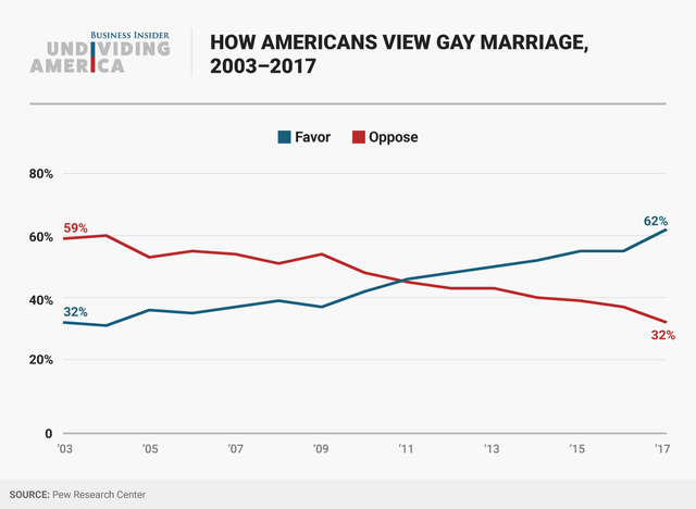 how marriage has changed over last As the supreme court considers extending same-sex marriage rights to all americans, we look at the patterns of social change that have bloomberg.