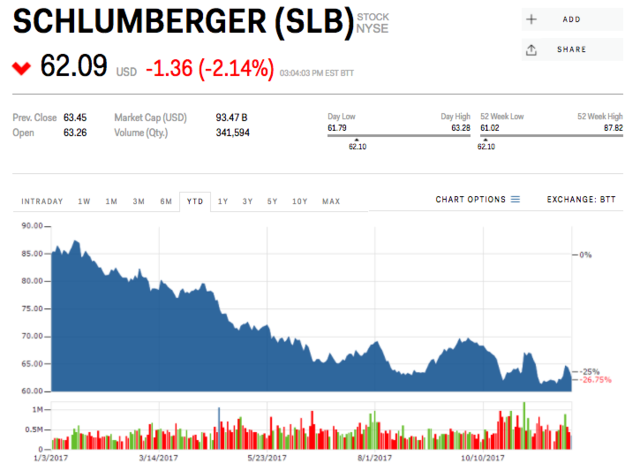 8  Schlumberger | Business Insider India