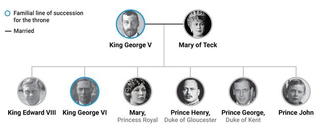 King George VI's descendants dominate the current line of