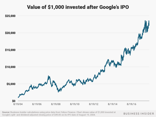 What if i invested 1000 in microsoft ipo