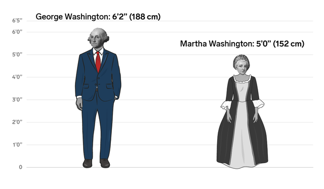 the height differences between all the us presidents and first ladies business insider india. Black Bedroom Furniture Sets. Home Design Ideas