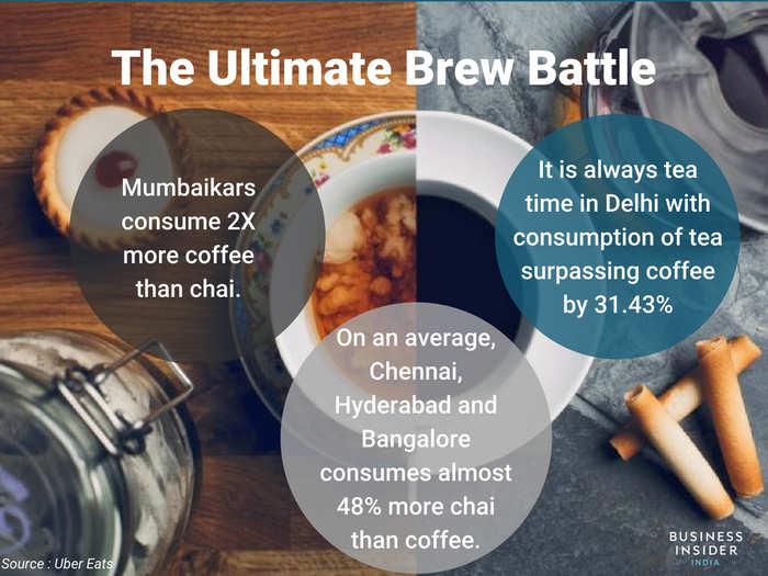 Coffee vs tea: Here's how beverage habit vary in India