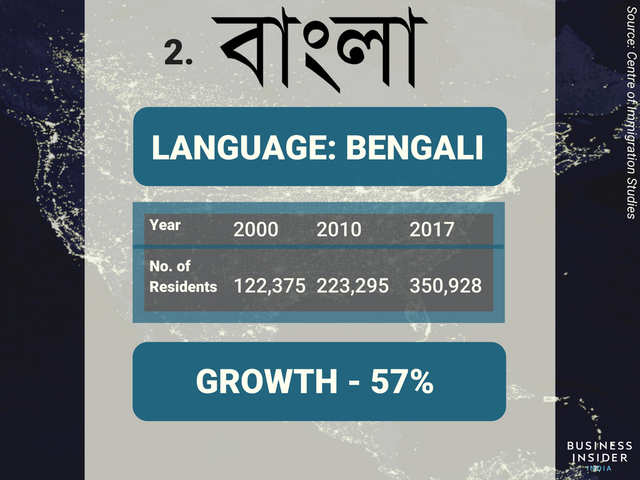 Telugu, Bengali and Tamil are the fastest growing foreign
