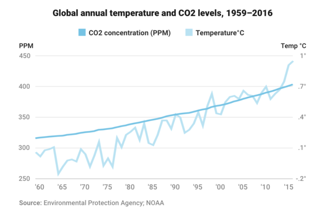 US Climate Report Is Out, and It's Dire