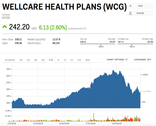 3 Wellcare Health Plan Business Insider India