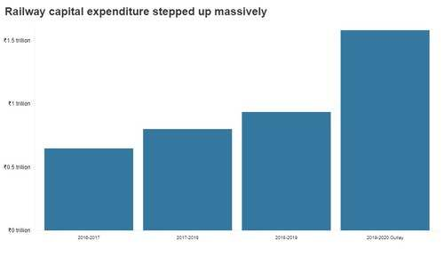 Big jump in capital expenditure from Railways