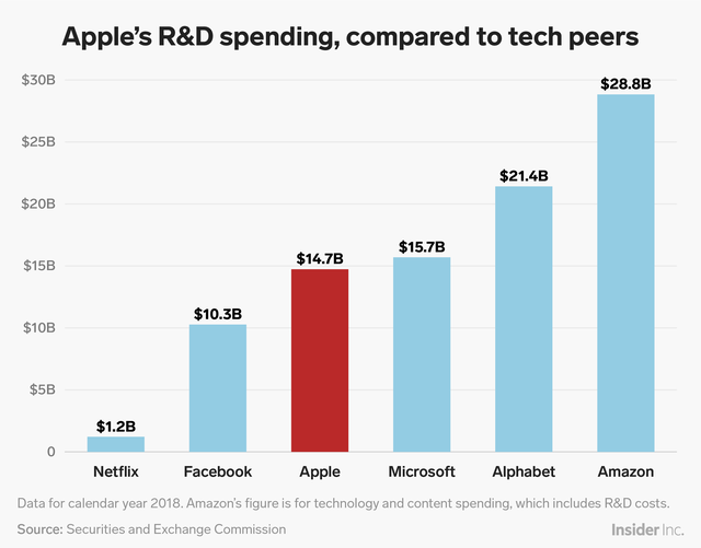 Its R&D budget now ranks among the top in the US, rivaled only by other big tech peers