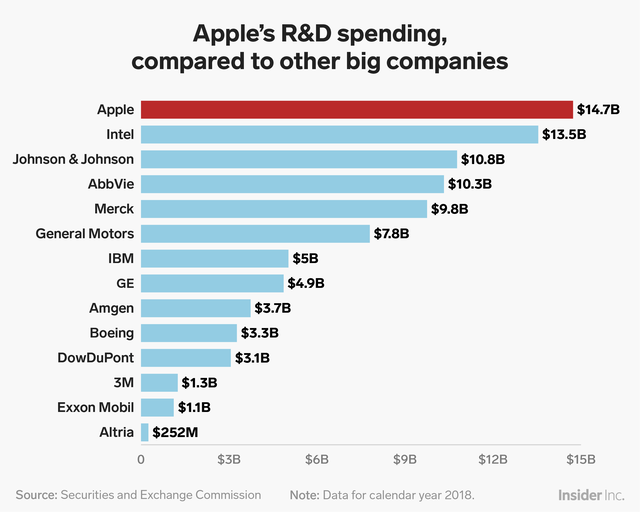 And in terms of sheer dollars, Apple outspends those companies