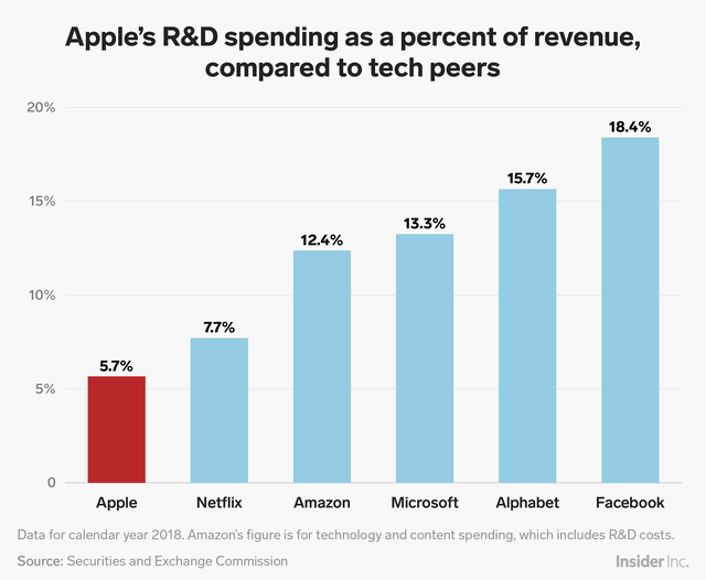 Apple still devotes far less of its revenue to R&D than other big-tech companies