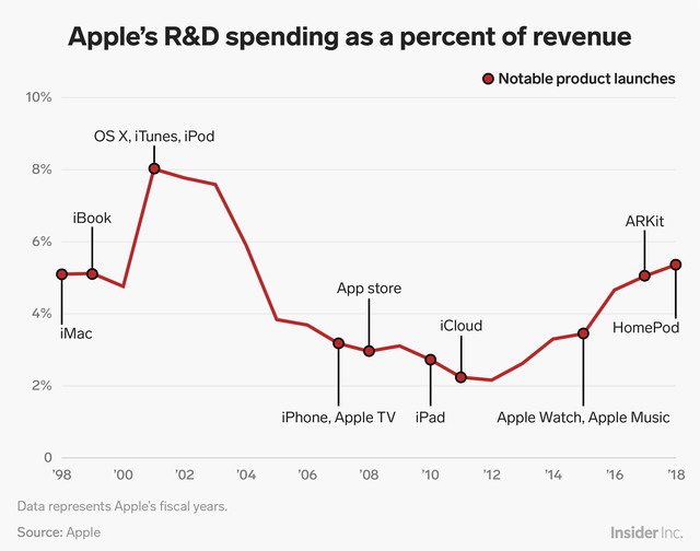 But the portion of its revenue Apple has devoted to R&D has gone up and down over time.