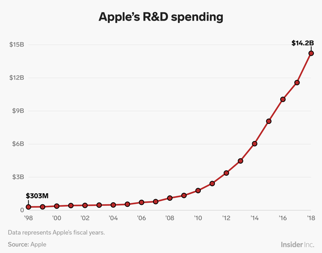 Apple has consistently upped its research investment