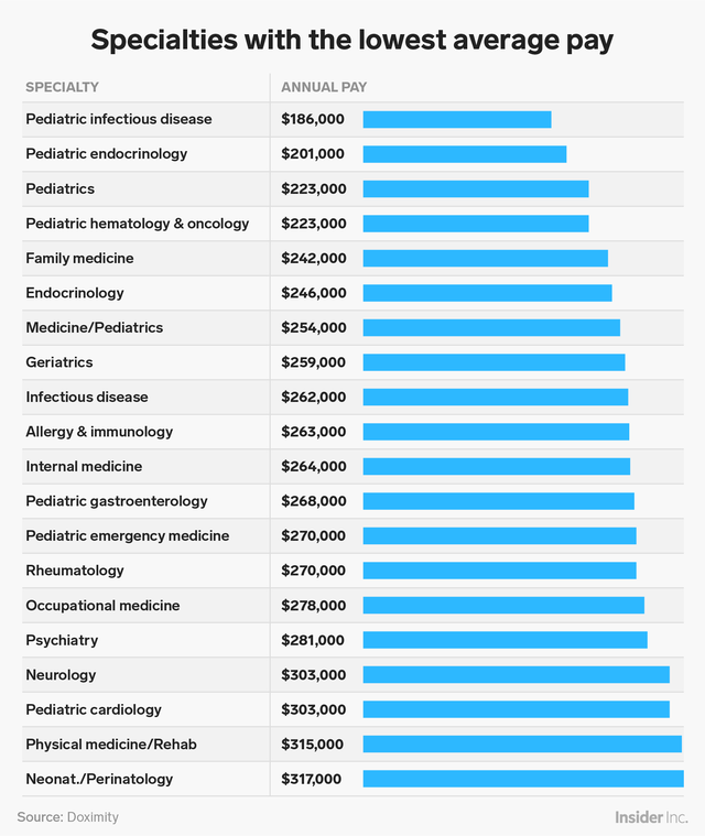 Here's how much money doctors across the US make, for doing