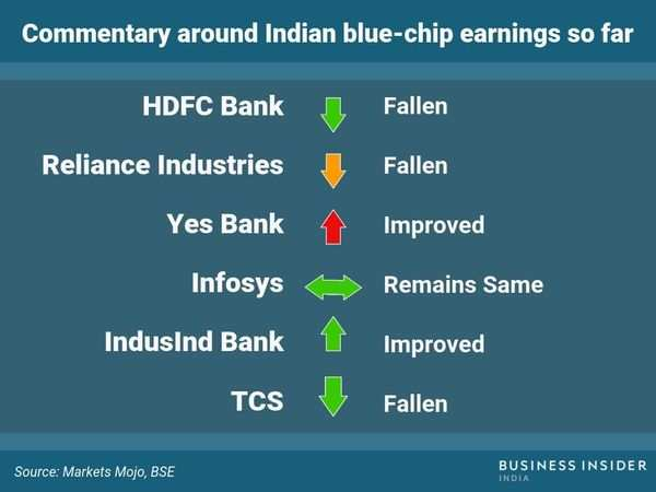 HDFC Bank, Reliance Industries, TCS, Wipro, Infosys, and IndusInd
