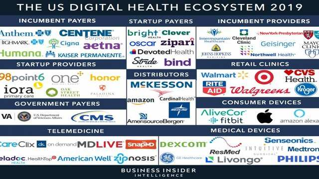 Wearable Health Tech & Medical Device Companies & Startups