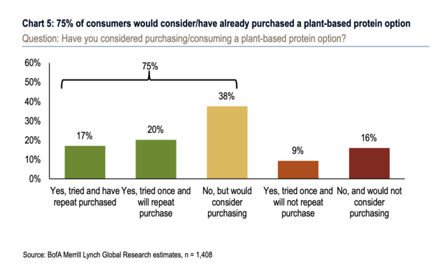 A survey on plant-based 'meat' shows consumer interest is still strong - and it bodes well for companies like Beyond Meat and Impossible Foods