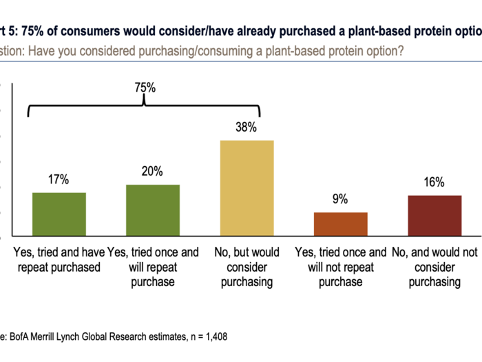 1. Consumers want to buy plant-based meat, and many plan to buy it more than once