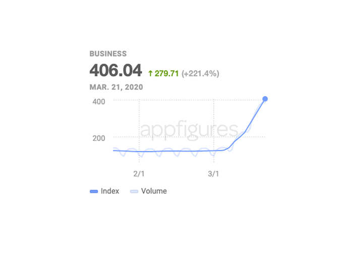 Business app downloads spiked in March, increasing nearly 300%.