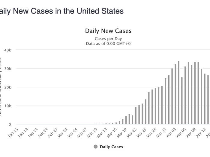 """The US: That looks like a """"declining plateau"""" of new cases — a sign that (fingers crossed) America may be past the peak."""