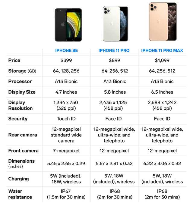 iphone se vs iphone 11 pro series specs