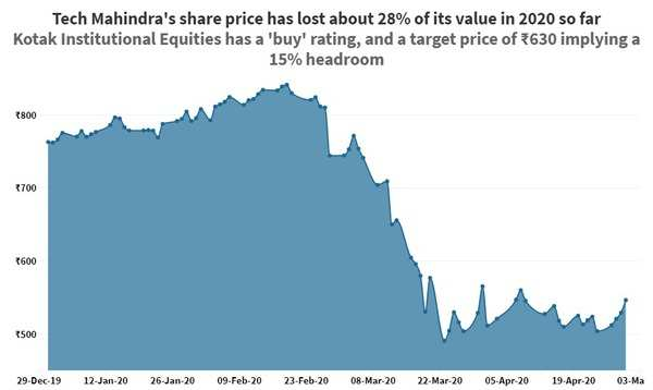 Here S How Reliance Industries Right Issue May Affect The Share Price